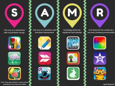 iPad Apps on the SAMR Model